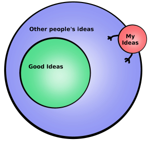Venn diagrams are easy to understand and can add a splash of colour to your content.